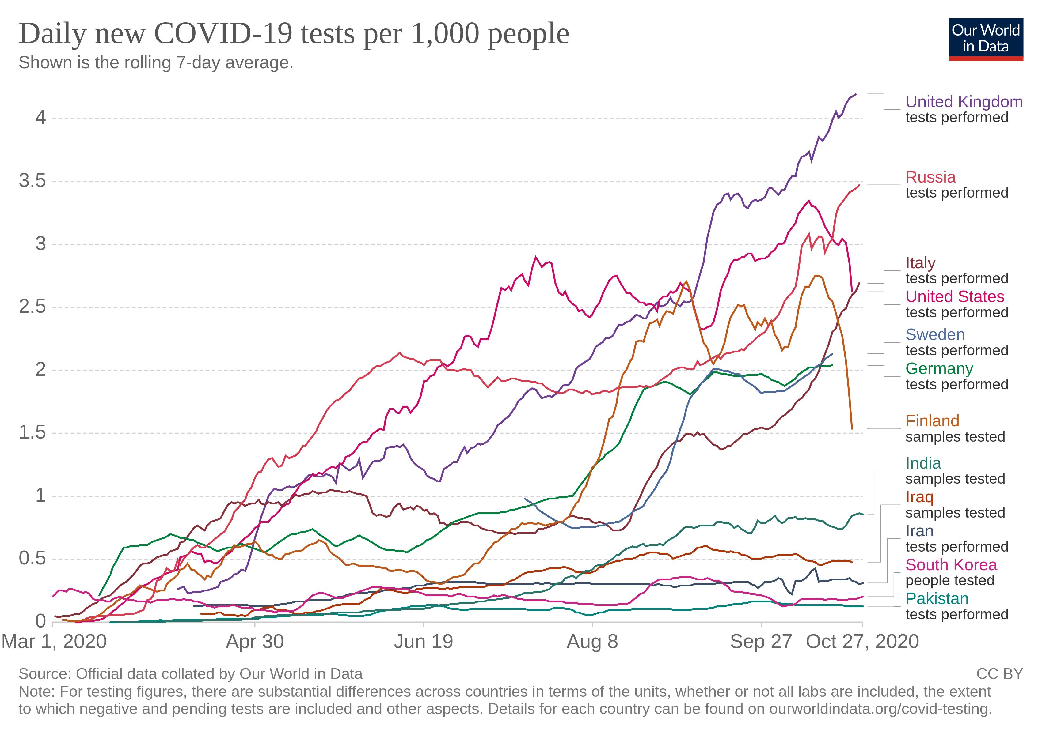 نمودار ۷ - مقایسه تعداد مبتلایان جدید به نسبت جمعیت در کشورهای مختلف