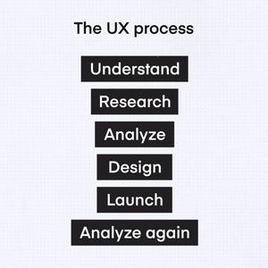 ۶ مرحلهی ساخت تجربه کاربری