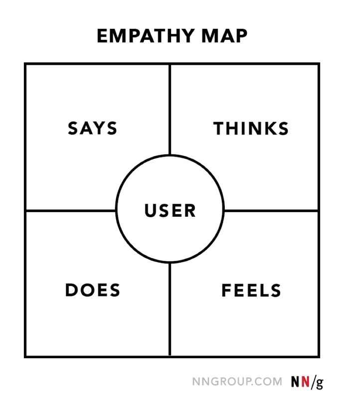 نقشه همدردی: اولین گام در تفکر طراحی