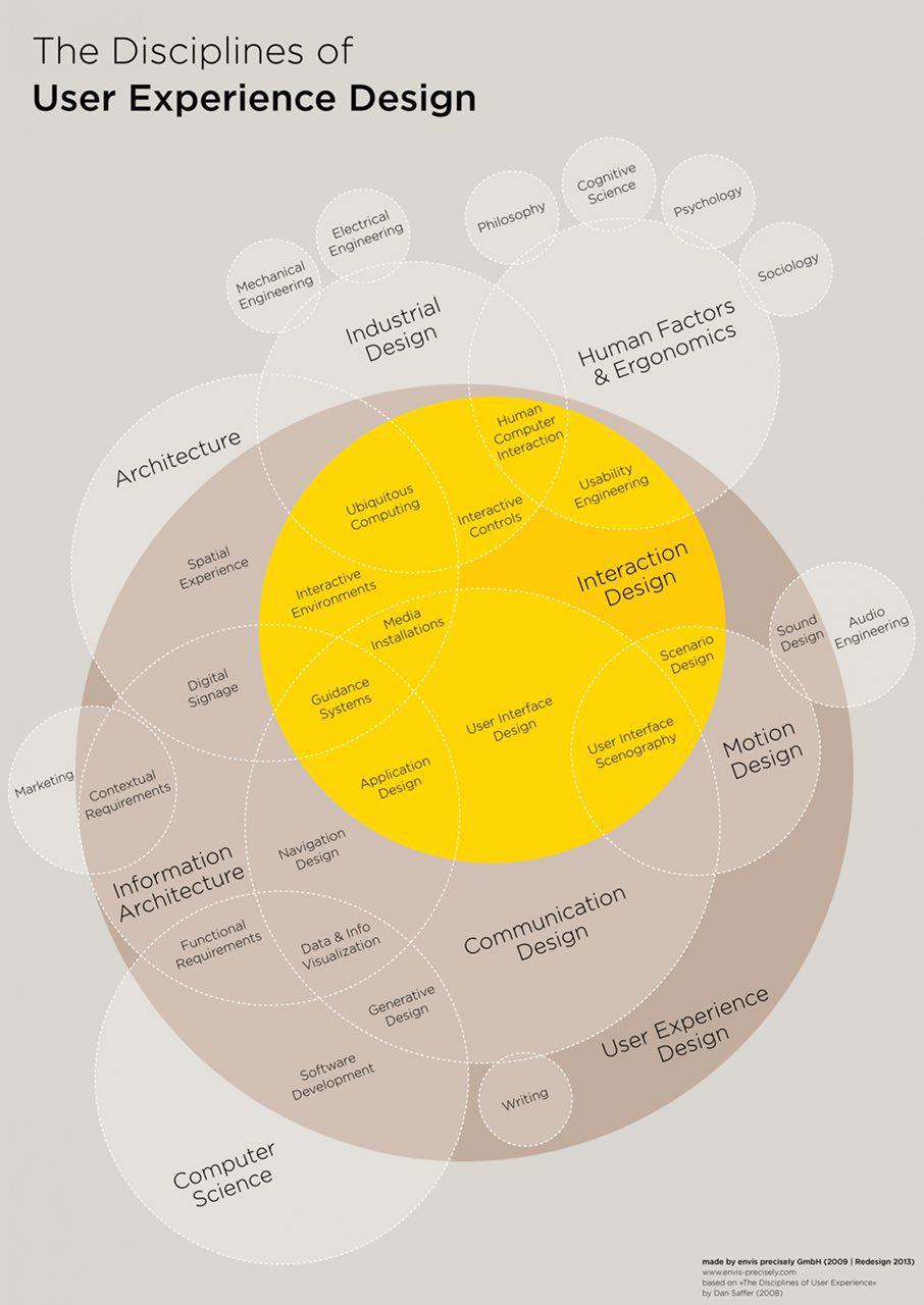 طراحی تجربه کاربری دقیقا شامل چه چیزهایی میشود؟