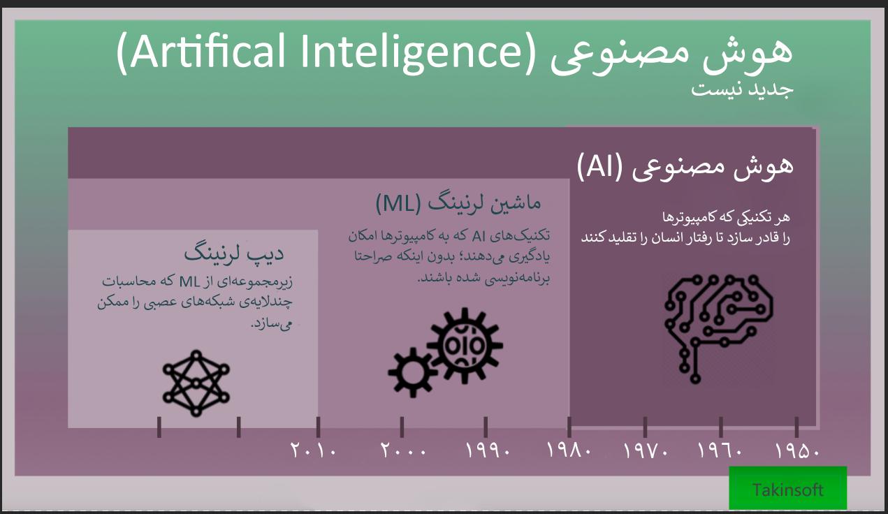 تفاوت بین هوش مصنوعی، یادگیری ماشین و یادگیری عمیق چیست؟