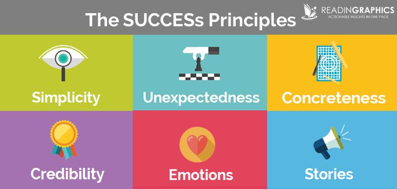 ایدهها باید « SUCCES » باشه!