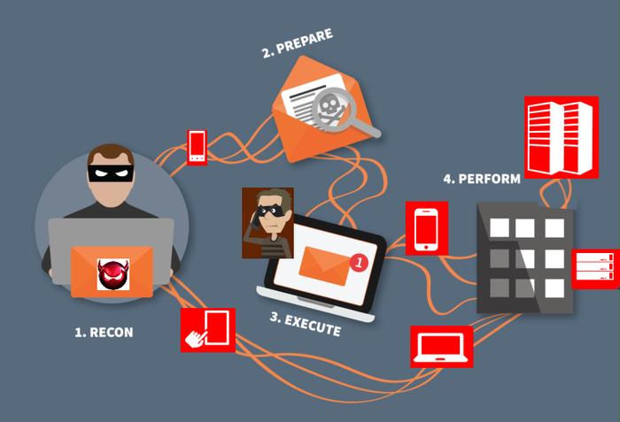 بررسی چند حمله رایج مهندسی اجتماعی