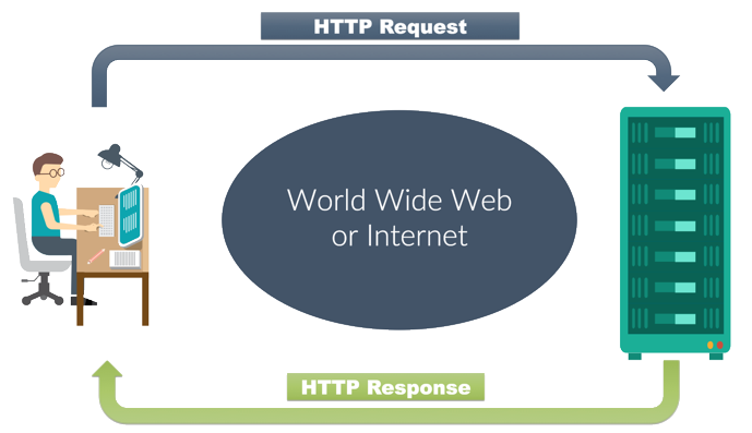 آداب و رسوم Http و چرخه Request و Response در وب
