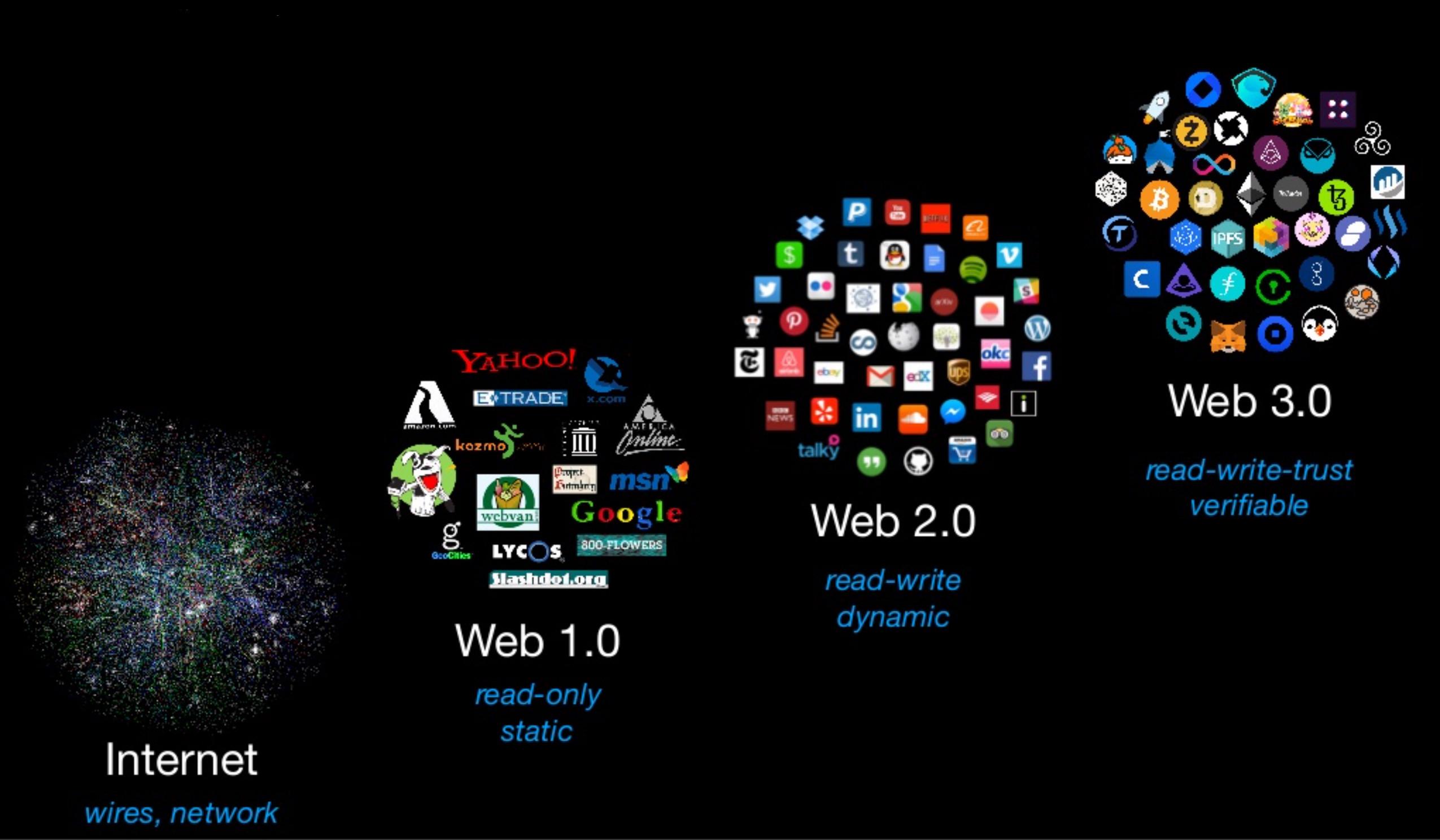 مهمترین خصوصیت و اپلیکیشنهای هر نسل وب
