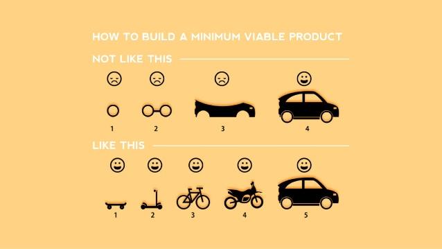 روش درست در یک استارتاپ اینه که محصول رو مرحله به مرحله بسازیم و به بازار عرضه کنیم