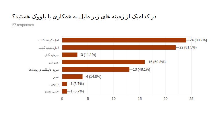 بیشتر از ۸۰ درصد شرکت کننده ها برای استفاده از بلووک ابراز تمایل کردند.