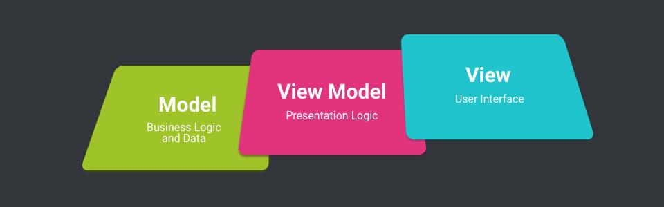 معماری ViewModel یا MVVM در اندروید