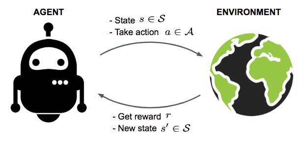 برنامه ریزی استراتژیک به مثابه یک مدل یادگیری تقویتی