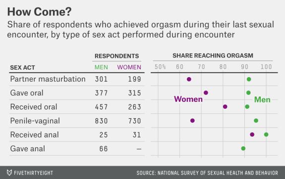آمار به شما نشون میدن چطوری باید با اختلاف ارگاسم در بین دو جنس مبارزه کنین