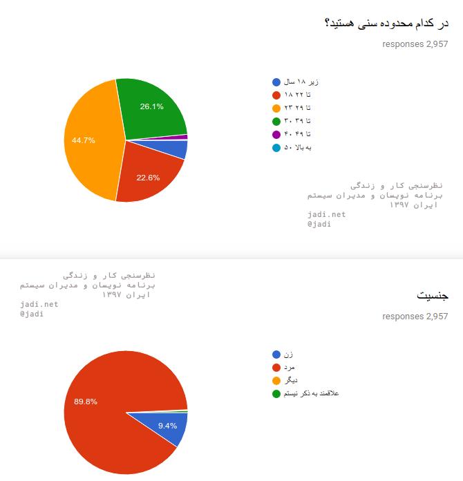 نمودارهای اولیه و نتایج خام نظر سنجی بزرگ کار و زندگی برنامه نویسان و مدیران سیستم ایران در سال ۱۳۹۷