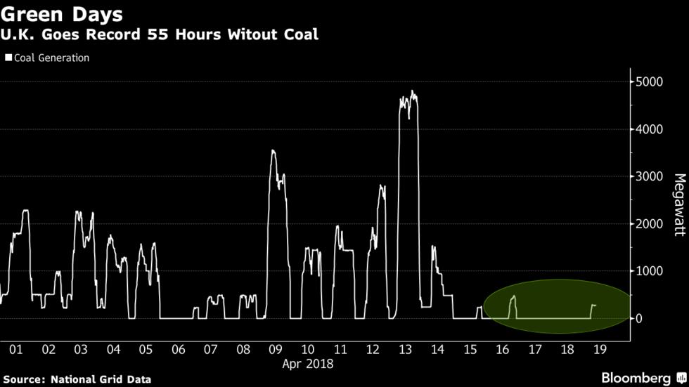 انگلیس رکورد عدم استفاده از زغال سنگ رو زد: ۵۵ ساعت متوالی سبز