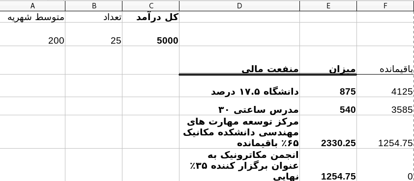 رفتم دانشگاه تهران پایتون درس بدم، و شوک شدم…
