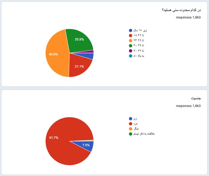 نتایج نظرسنجی بزرگ وضعیت کار و زندگی برنامه نویسان و مدیر سیستم های ایران در سال ۱۳۹۸
