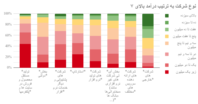 تحلیلی بر وضعیت کار و زندگی برنامه نویس ها و مدیرسیستمهای ایران در سالی که گذشت، نمودار و آمار