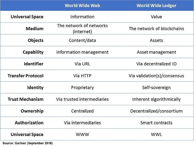 ویژگیهای وب آینده