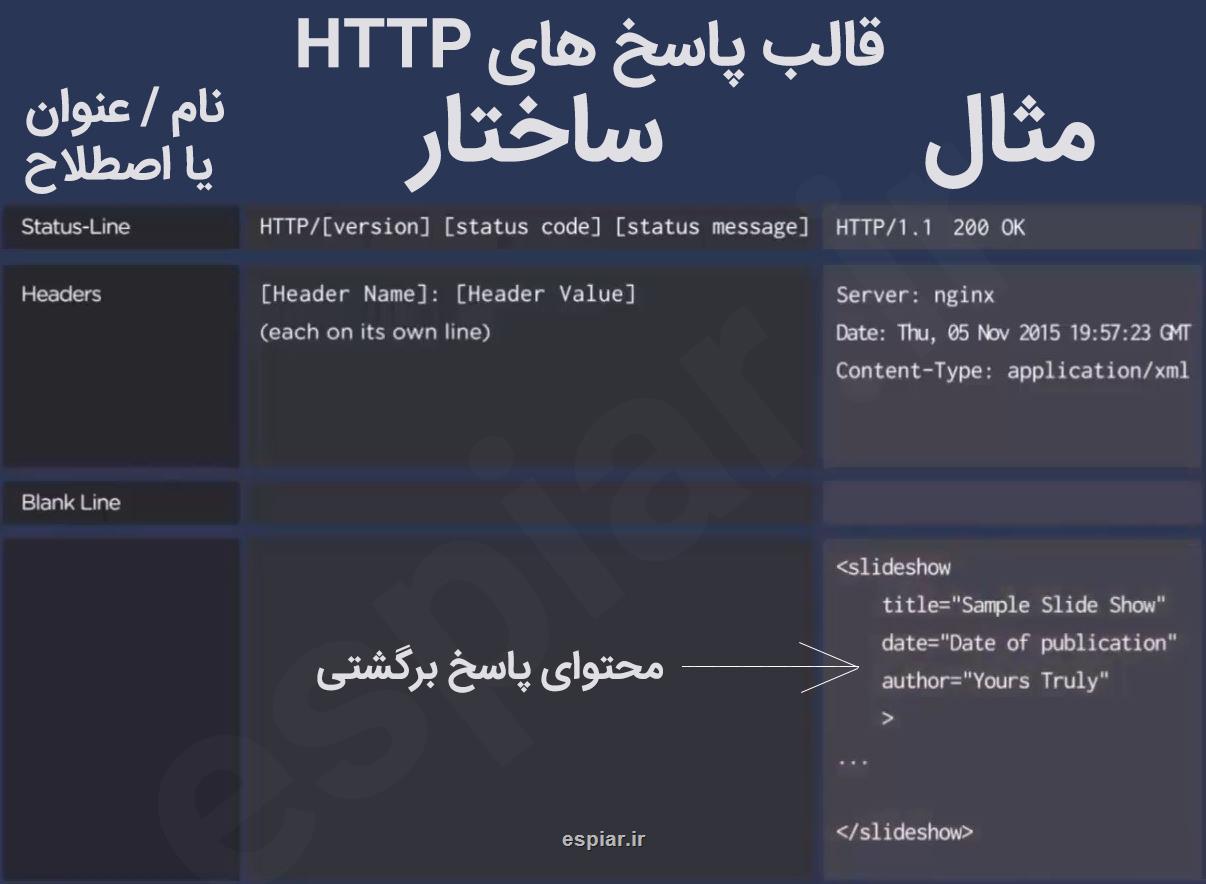 قالب پاسخ های HTTP قسمت 3