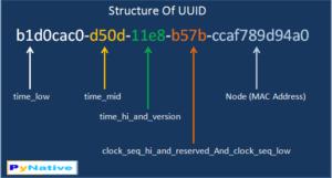 چگونه uuid را مدل ایجاد کنیم