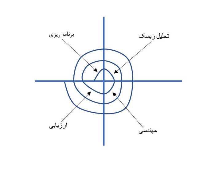 مدل مارپیچ در مهندسی نرم افزار (Spiral)