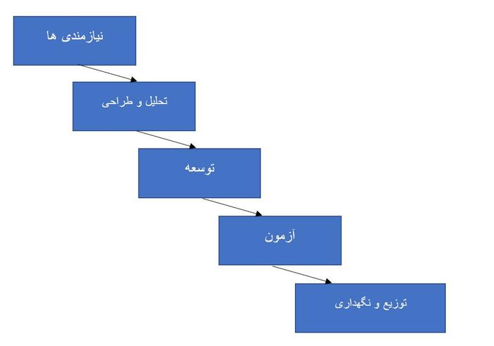 رویکرد آبشاری در مهندسی نرم افزار