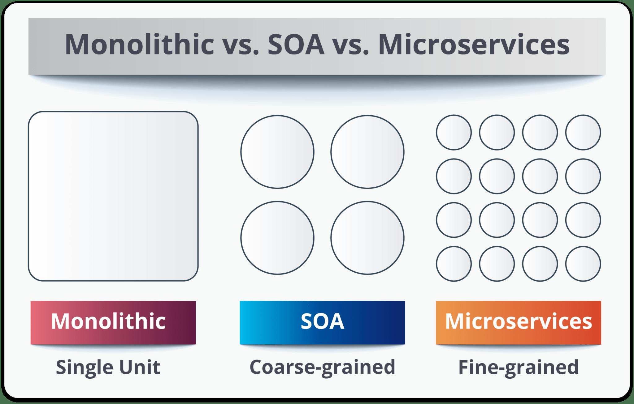 یک بار برای همیشه Monolithic vs. SOA vs. Micro service