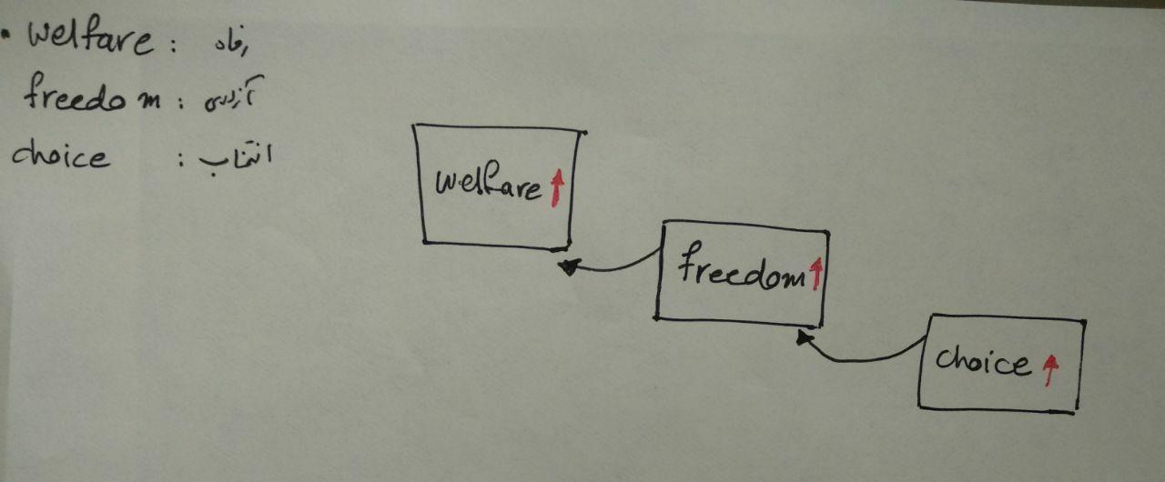 تناقض درون انتخاب وجود داشته و ما بیخبرانیم