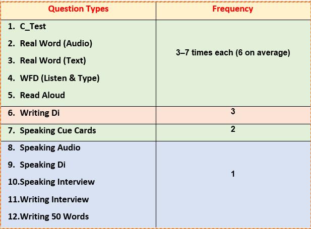شکل شماره 13: Question Types