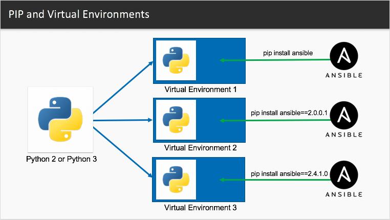 نصب همزمان یک پکیج پایتون با ورژن های مختلف در پروژه های مختلف (با استفاده از virtualenv)