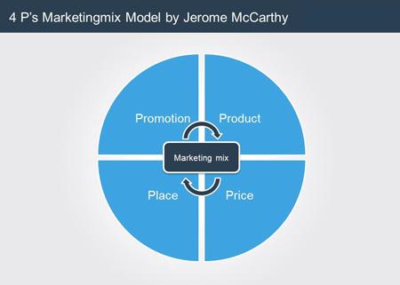 محصول، قیمت، ترویج و توزیع