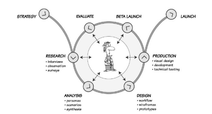 فرآیند و تکنیک های طراحی تجربه کاربری