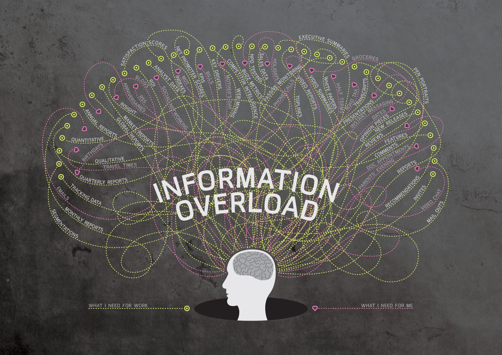 بمباران اطلاعاتی (information overload)