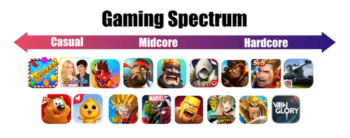 سلاطین کم خرج در بازار بازی های موبایلی