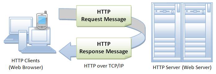 کد وضعیتهای HTTP