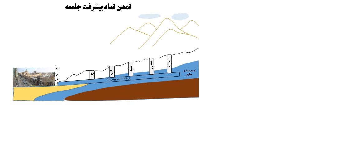 بوم الگوی پیشرفت ایرانی