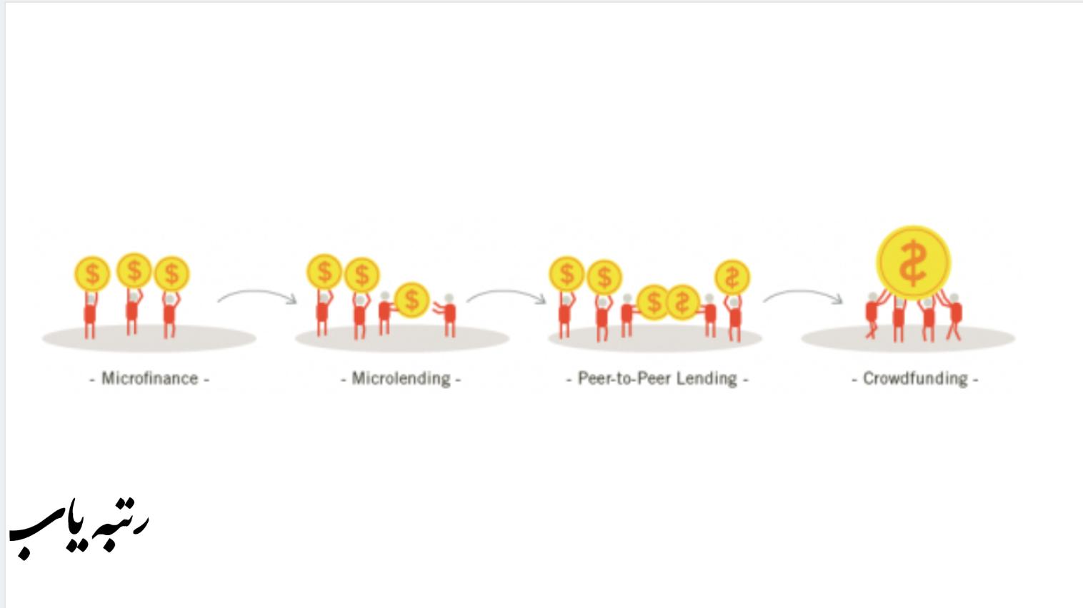 (crowdfunding) سیر تکاملی سرمایه گذاری جمعی