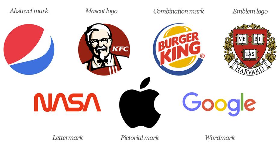 آشنایی با 7 نوع لوگو و چگونگی استفاده از آنها