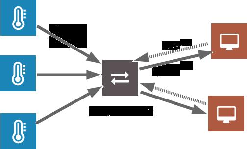 (قسمت دوم) مقدمه ای بر Message Queuing آموزش نصب Mosquitto Broker server برای پروتکل MQTT