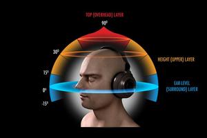 مقدمه ای مقدمه ای بر ساخت صدای سه بعدی