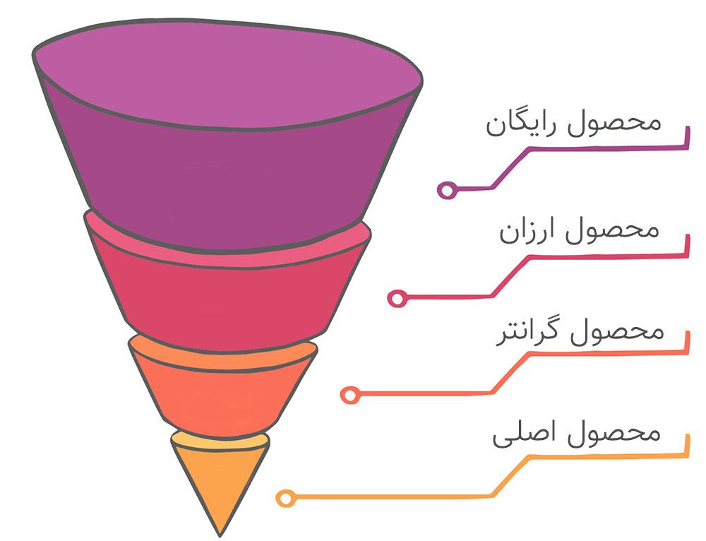 یک روش موثر برای افزایش فروش محصولات آموزشی