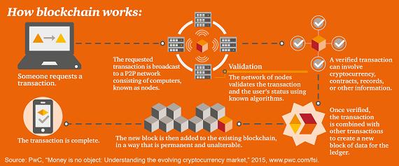 Block chain چیست و کار برد آن