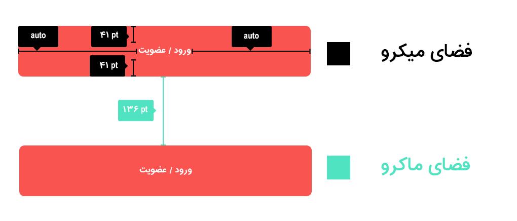 قدرت فضای خالی در UI