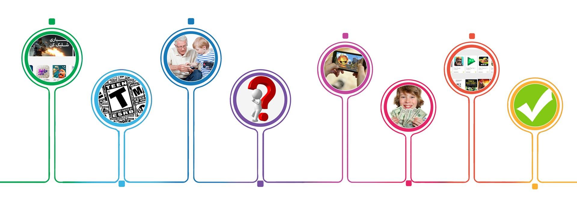 کنترلهای والدینی: قسمت دوم