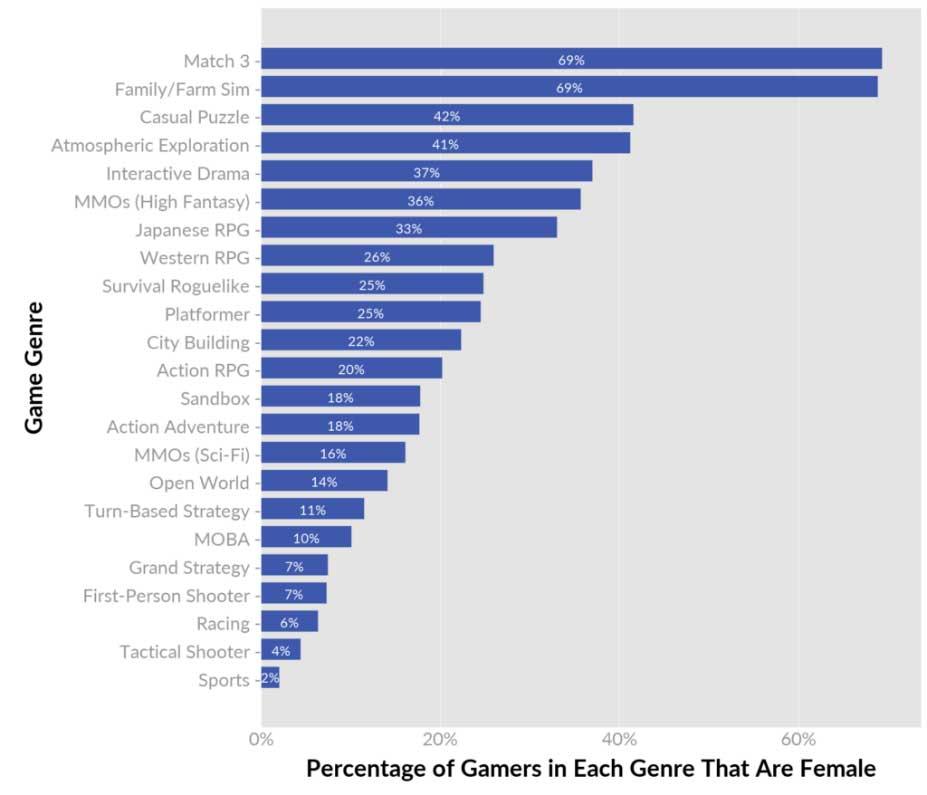 چه درصدی از هر ژانر را زنان تشکیل میدهند