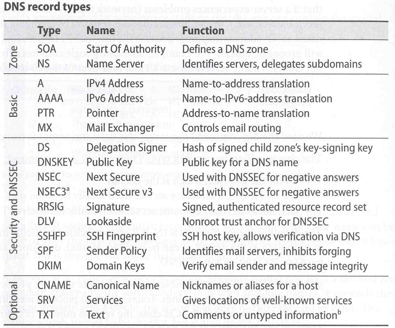 انواع مختلف DNS Record