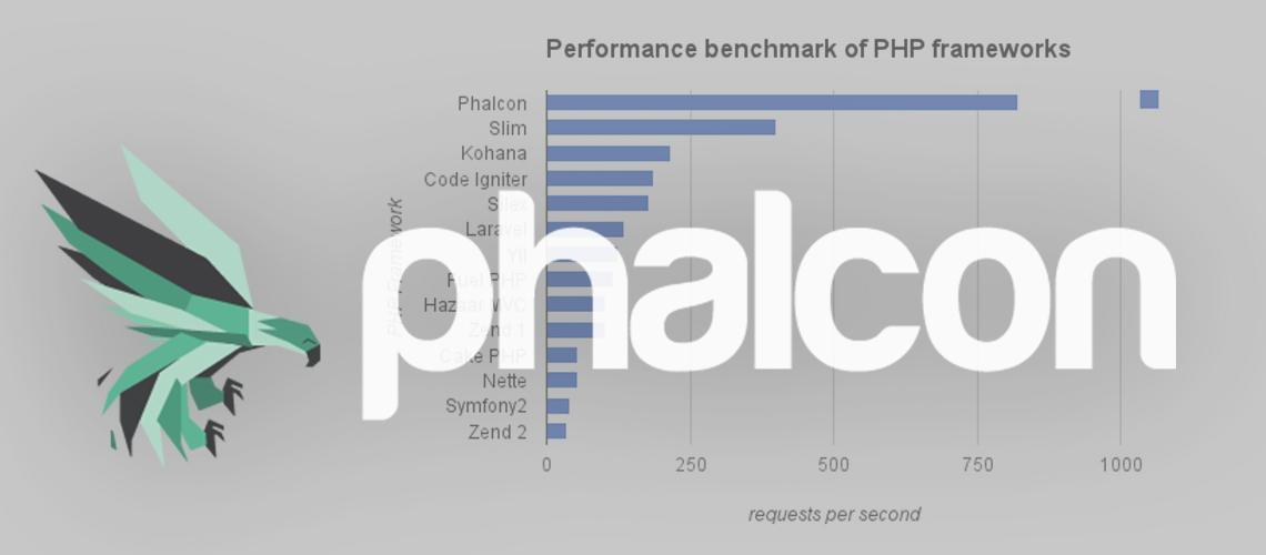 چرا فالکون یکی از محبوب ترین فریم ورک های php است؟