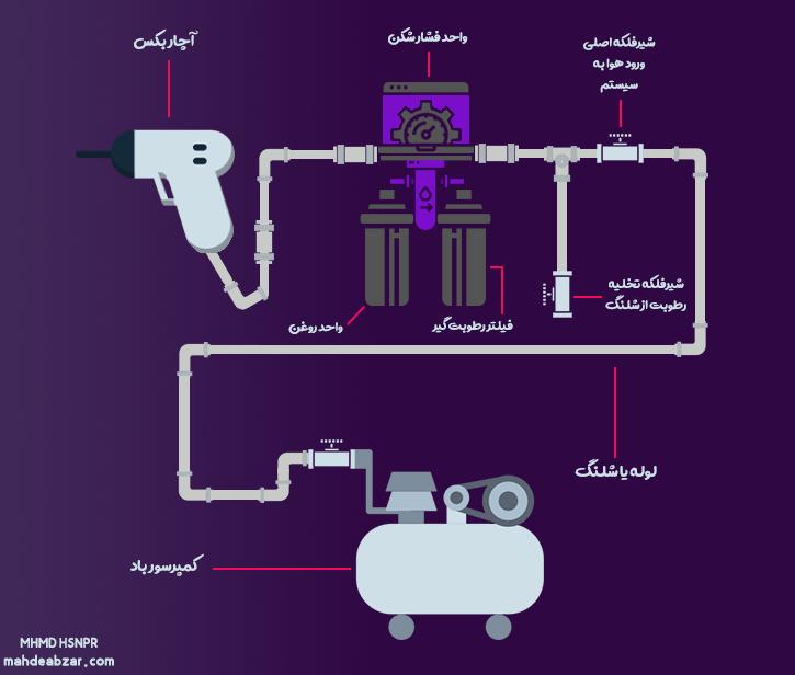 Components of Air Impact Wrench | آموزش کار با بکس بادی - قطعات آچار بکس