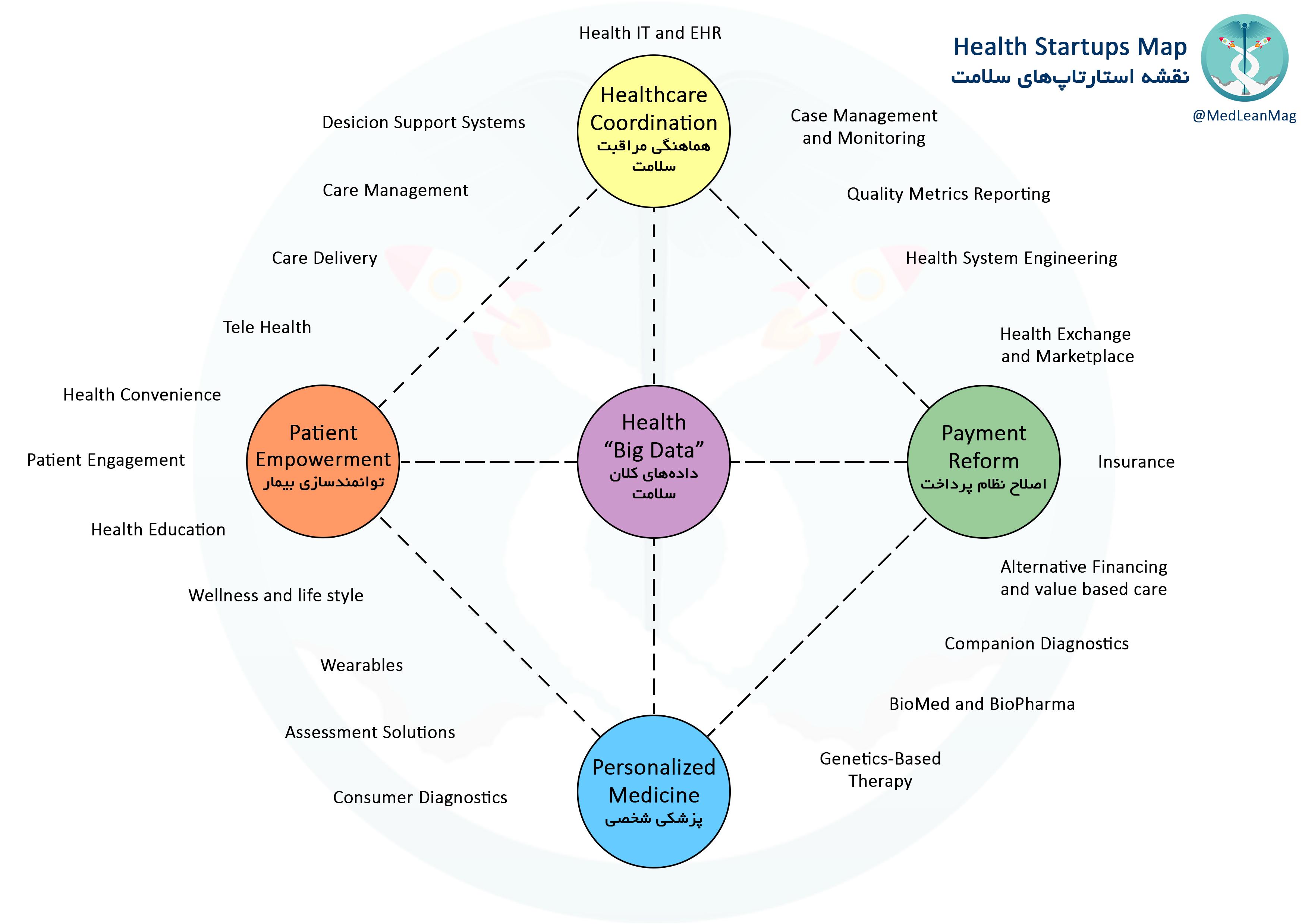 نقشه استارتاپهای سلامت؛ تقسیمبندی برای تقویت نوآوری