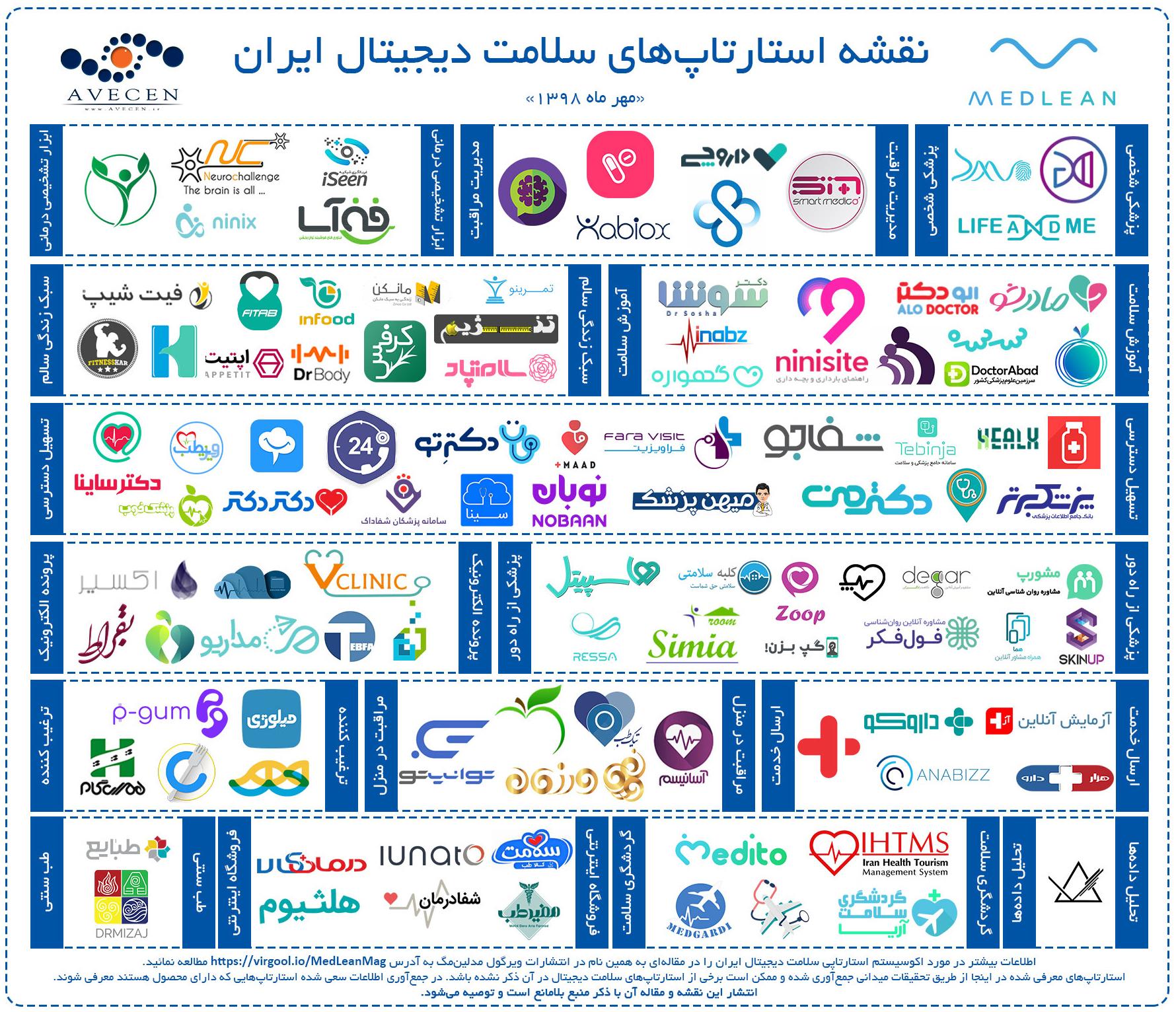 نگاهی بر اکوسیستم استارتاپی سلامت دیجیتال ایران