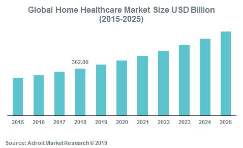 اندازه بازار جهانی مراقبت سلامت در منزل