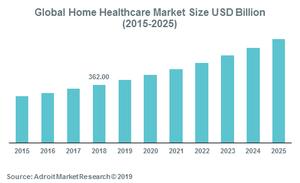 اشتباهات رایج استارتاپهای مراقبت سلامت در منزل